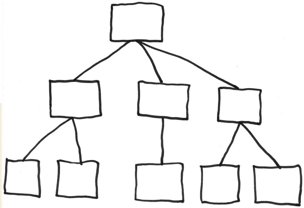 Hierarchy 2021-05-02 at 15.40.04